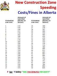 New 2015 Speeding Fines Alberta