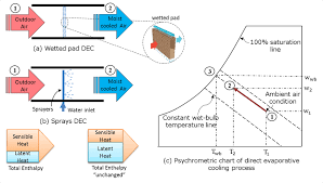Psychrometric Chart Evaporative Cooling Working Principle And Psychrometric Chart Of A Direct