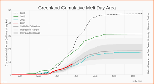Time Off Request Form Sample Greenland Ice Sheet Today Resume