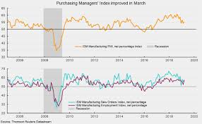 Manufacturing Sector Growth Continued In March Aier
