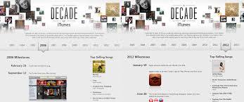Itunes Top 10 Singles Chart Itunes Canadian Music Blog