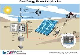 solar energy diagram pdf solar image wiring diagram solar energy network application diagram helpful wired and on solar energy diagram pdf