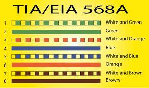 x cabling with rj45 for lan setup ansi/tia-568-c cabling standard at Tia Eia 568a Wiring Diagram