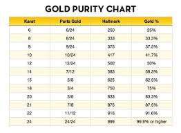 Gold Weight Chart How To Calculate Pure Gold Content Percentage Abbot