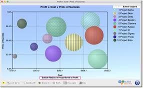 What Are Bubble Charts Bubble Chart Pro