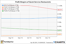 Dominos Chart How Risky Is Dominos Pizza Inc S Stock The Motley Fool