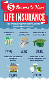 Free Term Life Insurance Quotes Instant Impressive Life Insurance Is Now The Basic Need To Save Your Future Wwwcbsi
