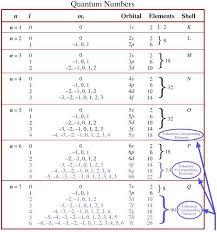 Quantum Number Periodic Table Chemogenesis Chemistry