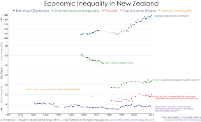 Taxable Income Chart 2015 New Zealand The Chartbook Of Economic Inequality