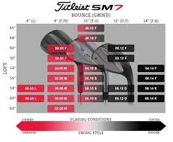 Titleist Grind Chart Custom Titleist Vokey Sm7 Jet Black Wedge 4 50 6 2 5 Custom Titleist Vokey Sm7 Jet Black Wedge 4 50 Reviews 6