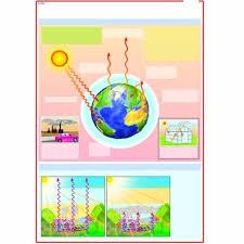 Greenhouse Effect Chart