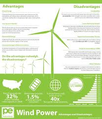 Wind Power Pros And Cons Chart Pros Cons Of Wind Power Wind Energy Facts Solar Energy