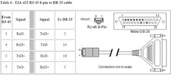 cable interface configuration etherlite rj 45 to db 25m 4 wire no comments