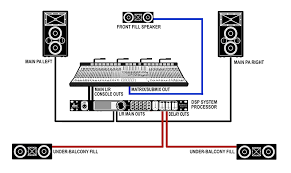 live sound stage setup diagram live image wiring using front fill and delay speakers front of house on live sound stage setup diagram