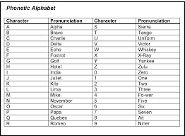 The lapd los angeles police department phonetic alphabet is still in use, with some variations, by the lapd and other us agencies. Police Alphabet Code Usa