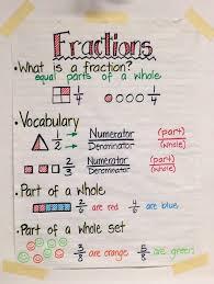 Third Grade Mathematics Chart Fractions Math Anchor Charts Math Classroom Third