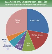 Pie Chart Of Greenhouse Gas Emissions Pie Chart That Shows Country Share Of Greenhouse Gas