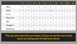 Everything You Need To Know About Counting Cards Card