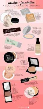 get the perfect coverage by understanding each foundation type you beauty