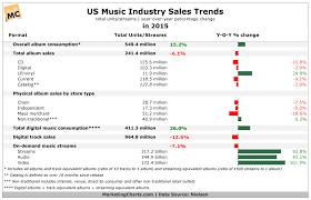 Nielsen Us Music Industry Sales Trends In 2015 Jan2016