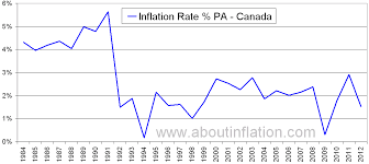 Canada Inflation Rate Historical Chart About Inflation