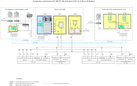 spik industrial automation solutions control information system architecture