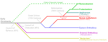 Chart Of Different Christian Denominations Christian Denominations