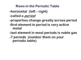 The Periodic Table Of HIP HOP Neil Kulkarni 9781785031649 ...