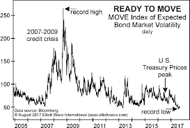 Move Index Chart Why Speculators Should Keep A Close Eye On The Bond Market