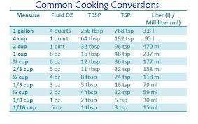Common Cooking Conversions Supermom Extraordinaire