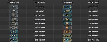 steam community guide cs go ranks vs dota 2 mmr