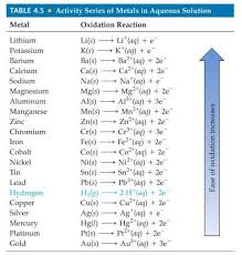 Solubility Rules Abbreviated Chart Free Download