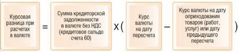 Проводки по положительным и отрацательным курсовым разницам Схема расчета курсовой разницы при импорте
