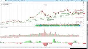 8 16 2017 Exxon Mobil Xom Stock Charts Re Analyzed