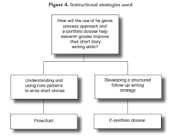 short story student writers active roles in writingthrough the  the analysis of the flowcharts obtained in the pre writing stage revealed patterns of clarity creativity attractiveness and effectiveness