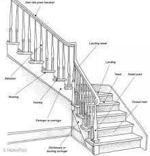 See more ideas about staircase design, staircase, stairs design. Staircase Styles What You Need To Know To Step It Up Decor Steals Blog