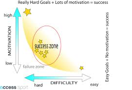 write smart er goals that work for you not against you goal setting motivation diagram