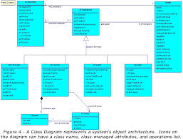 fig  gifthe class icons on a class diagram have three possible parts  the class    a list of attributes managed by the class  and a list of operations defined