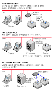 print server dictionary definition print server defined if there is not enough printer memory to hold all the jobs the print server causes the file server or the individual client machines to spool the printer