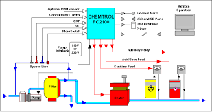 chemtrol pc2100 pool controller schematics