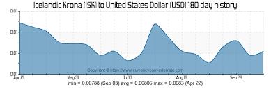 Isk Currency History United Lyepulchmiti Tk