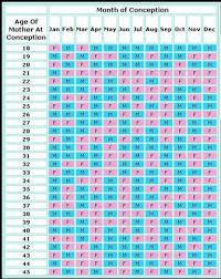Pregnancy Calculation Calendar 56 Surprising Gender Calendar