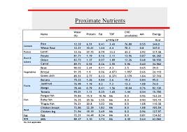 Bangladesh Food Composition Table 2013