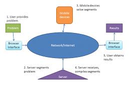 mobile cloud computing mobile cloud computing concerns