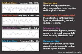 Brain Wave Chart Healthy Beginnings