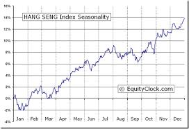 Hsi Stock Chart Hang Seng Index Hsi Seasonal Chart Equity Clock