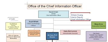 Ut Austin Organizational Chart Org Chart University Of Texas System