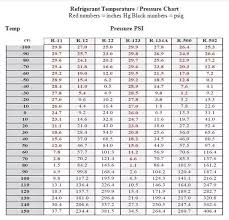 R134a Temperature And Pressure Chart What Is The Suction Pressure Of An R 134a In A Low