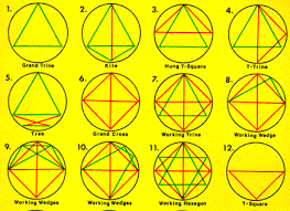 T Square In Composite Chart Aspect Patterns In Astrology A Good Vibe Astrology Tutorial