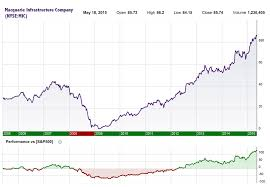 DivGro: Recent Buy: Macquarie Infrastructure Company
